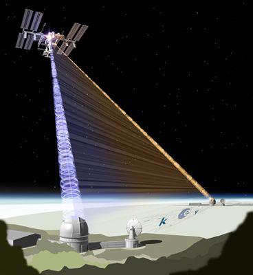 Uso da Estação Espacial Internacional para distribuir pares de fotões entrelaçados pela atmosfera em direcção a duas estações muito distantes na Terra.