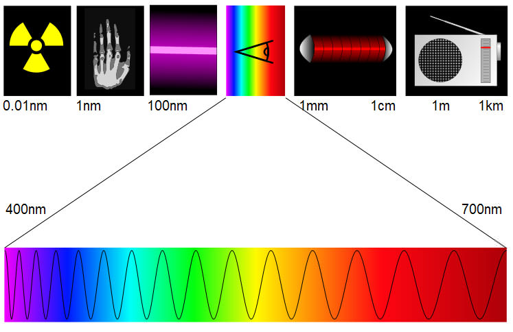 Espectro da radiação electromagnética.
