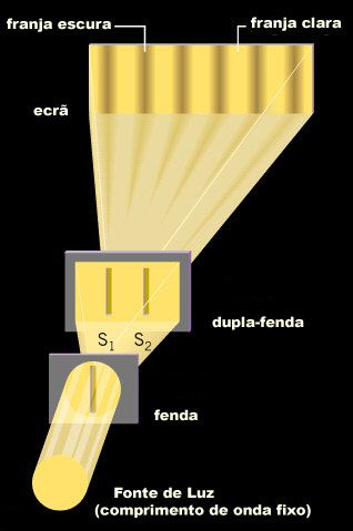 Experiência da dupla-fenda em três dimensões.