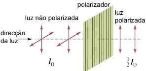 Luz a atravessar um polarizador.