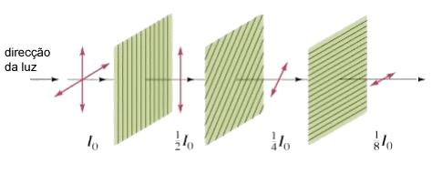 Luz a atravessar um polarizador vertical, seguido de um polarizador rodado de um ângulo θ, seguido de um polarizador horizontal.
