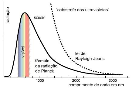 Espectro radiação do corpo negro a 5000 K.