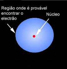 Modelo da nuvem electrónica para o átomo de hidrogénio.