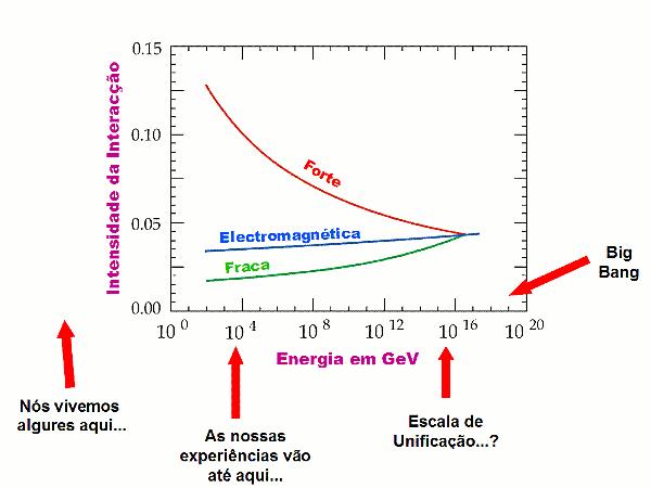 Extrapolação que mostra três das forças existentes na Natureza a convergirem para uma só.