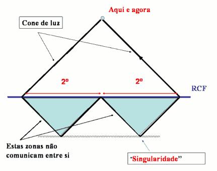 Representação do cone de luz e do problema da causalidade