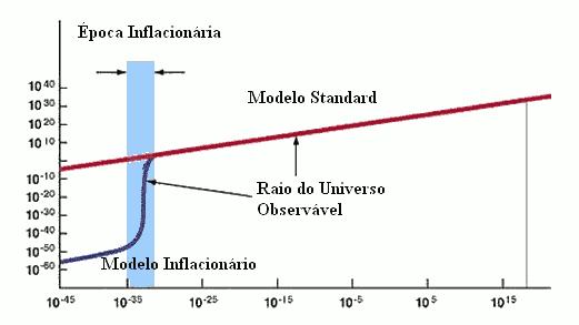 Comparação entre o modelo inflacionário e o modelo padrão da cosmologia.