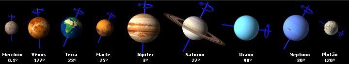 Inclinação relativa de cada um dos planetas em relação ao plano  das suas órbitas.